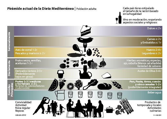 Pirámide alimenticia mediterránea